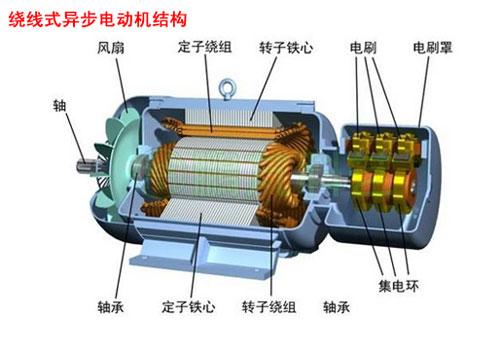 绕线式异步电动机结构图