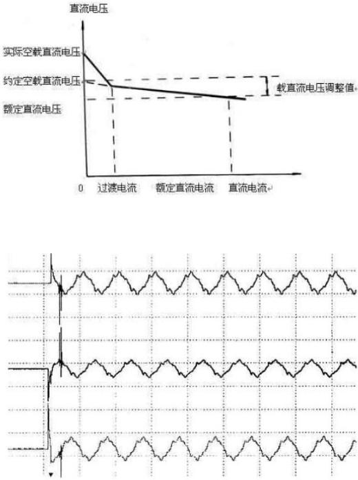 电容补偿柜用接触器的电压波形图